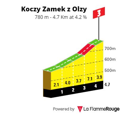 http://wow.info.pl/wp-content/uploads/2020/09/koczy-zamek-z-olzy.png